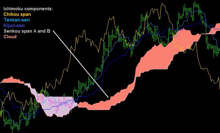 Ichimoku Kinko Hyo, un sistema di trading completo. Ecco come ...