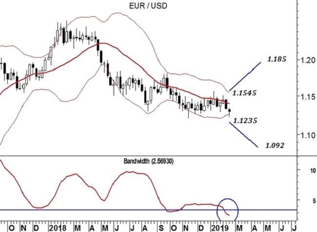 EUR/USD (grafico weekly)