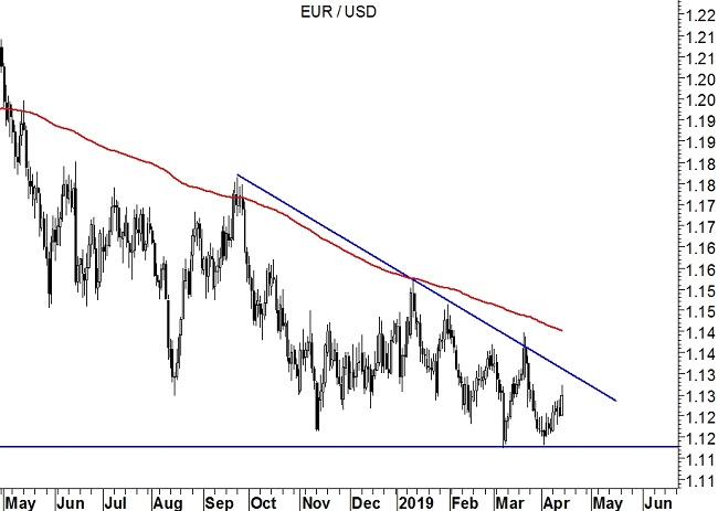 EurUsd (grafico daily)
