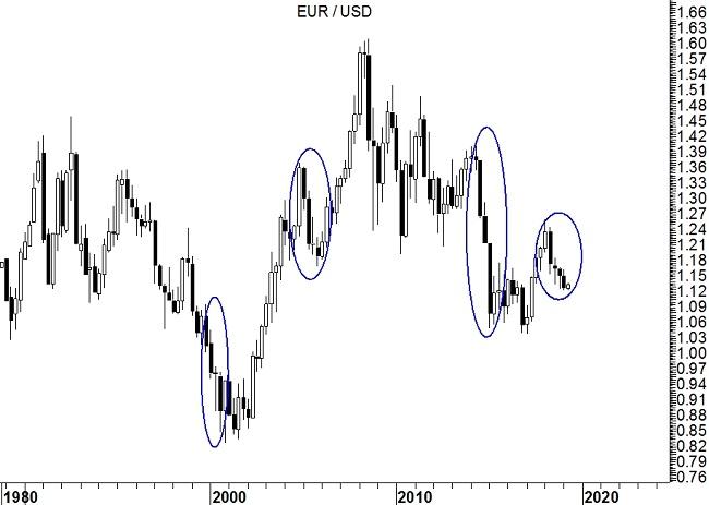 EurUsd (grafico quarterly)