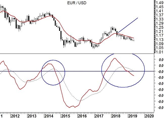 EurUsd (grafico monthly) – Media mobile a 12 mesi
