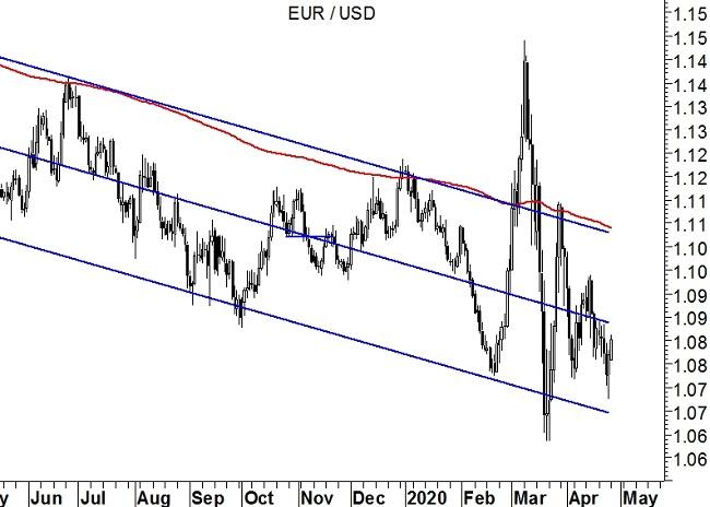 EurUsd grafico giornaliero 27 April 2020