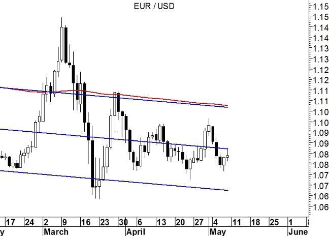 EurUsd (grafico giornaliero)
