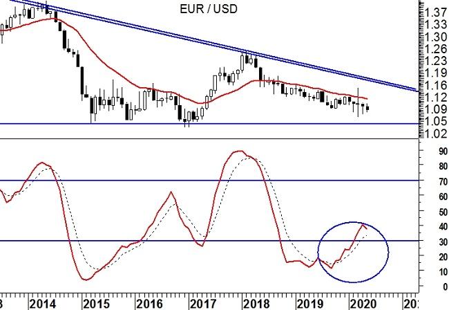 EurUsd (grafico monthly)