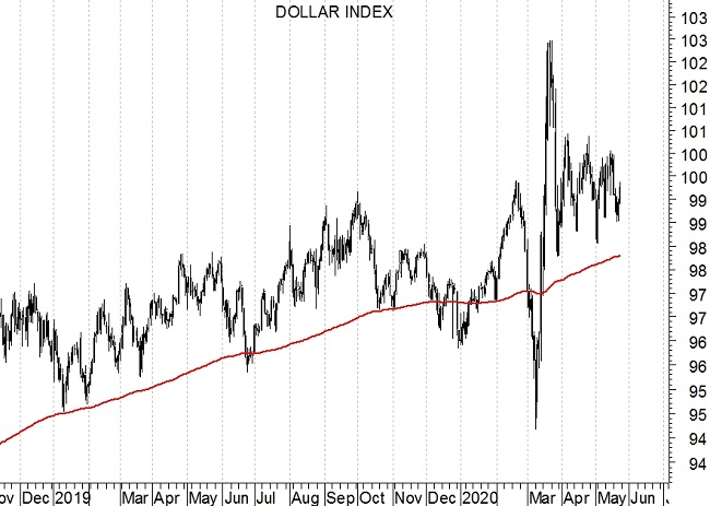 Dollar Index grafico daily - 25-5-2020