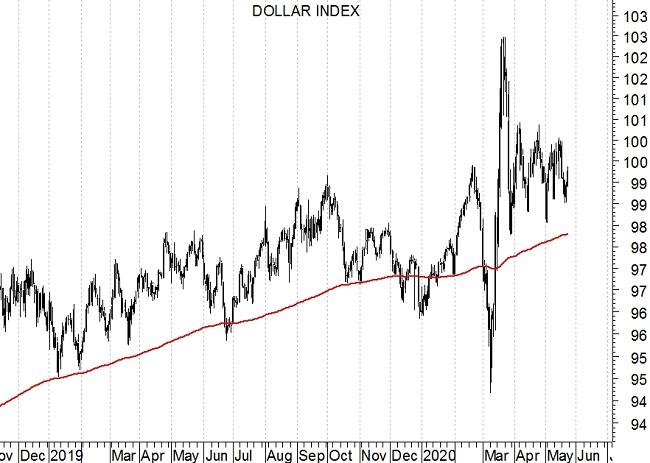 Dollar Index grafico daily - 25-5-2020