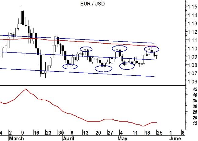 EurUsd - grafico giornaliero
