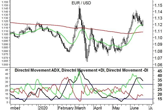 22-6-20 EurUsd (grafico daily)
