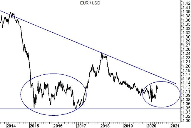 23-6-20 - EurUsd grafico weekly