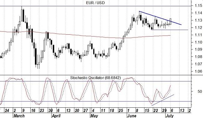 EurUsd grafico daily – stocastico oscillatore