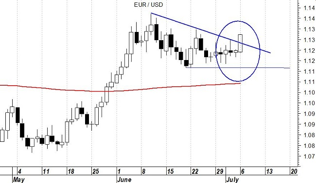 Eur/Usd grafico daily