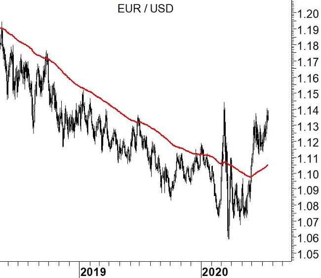 EUR/USD - grafico daily 19-7-20