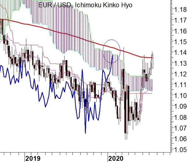 Ichimoku cloud EUR/USD - 19-07-2020