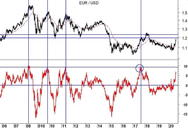 2020-08-04 EurUsd (grafico daily)