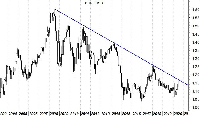 2020-08-04 EurUsd (grafico monthly)