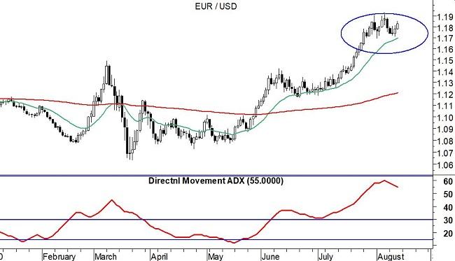 EurUsd (grafico daily) - 17-08-2020