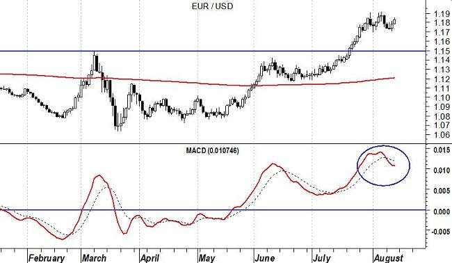 EurUsd (grafico daily) – MACD. 17-08-2020