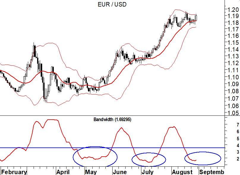 EurUsd (grafico daily) – bande di Bollinger
