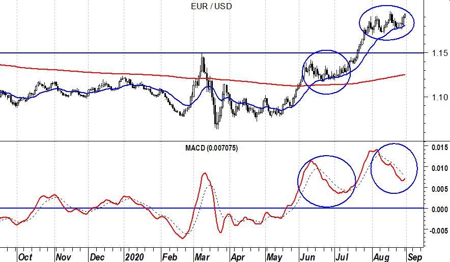 EurUsd (grafico daily) – Macd