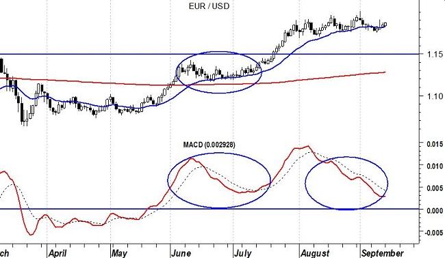 2020-09-15 EurUsd (grafico daily) – Macd