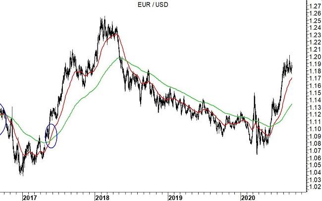 2020-09-15 EurUsd (grafico daily)