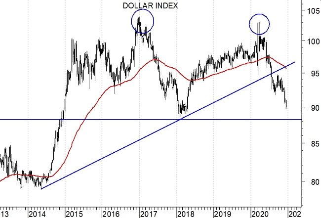 2020-12-21 Dollar Index (grafico weekly)