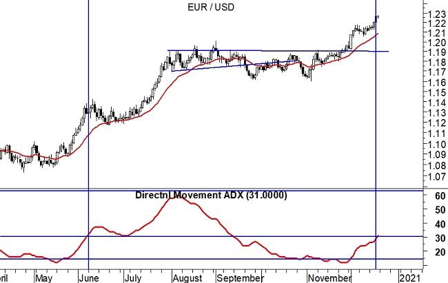 2020-12-21 EurUsd (grafico daily)