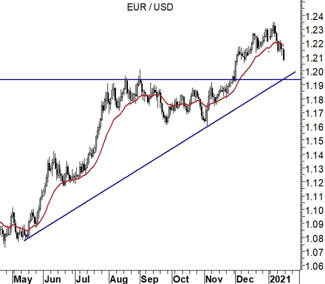 2021-01-18 - EurUsd grafico daily