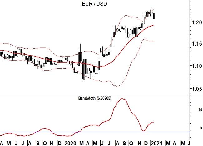 2021-01-18 EurUsd (grafico weekly)