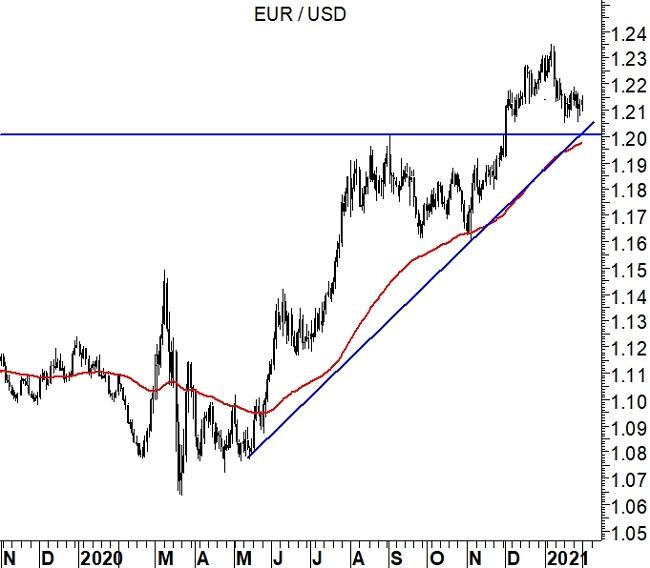 2021-02-21 EurUsd (grafico daily)
