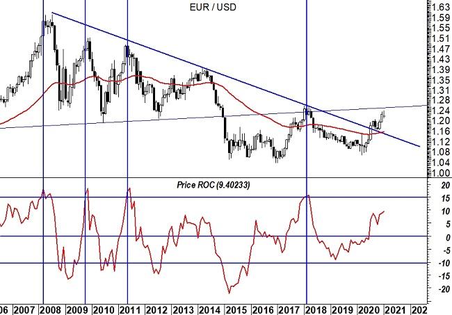 2021-02-01 EurUsd (grafico weekly)