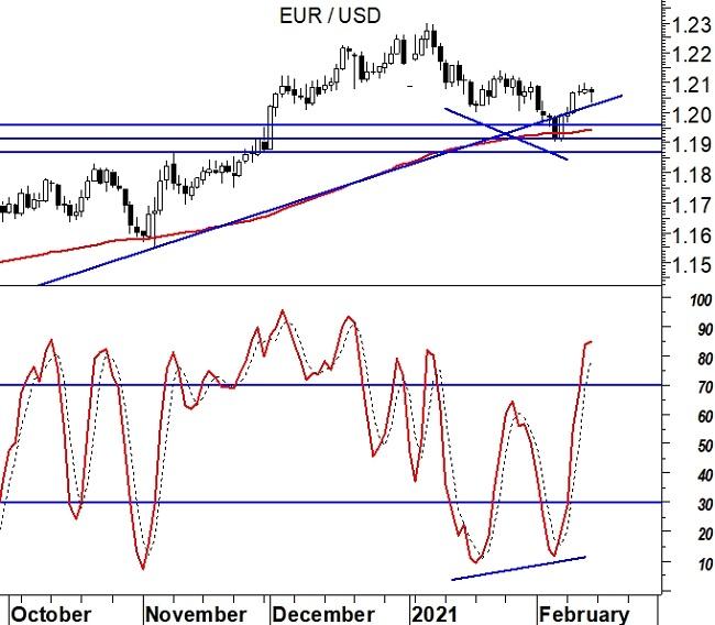 2021-02-15 - EurUsd (grafico daily) - divergenze oscillatori