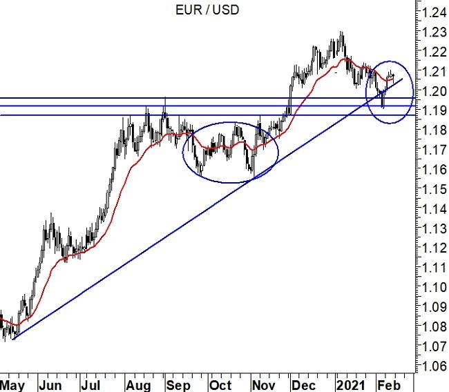 2021-02-15 - EurUsd (grafico daily)