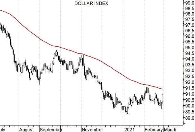 2021-03-01Dollar Index (grafico daily)