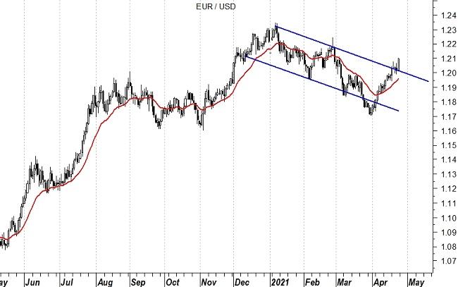 2021-04-26 EurUsd (grafico daily)