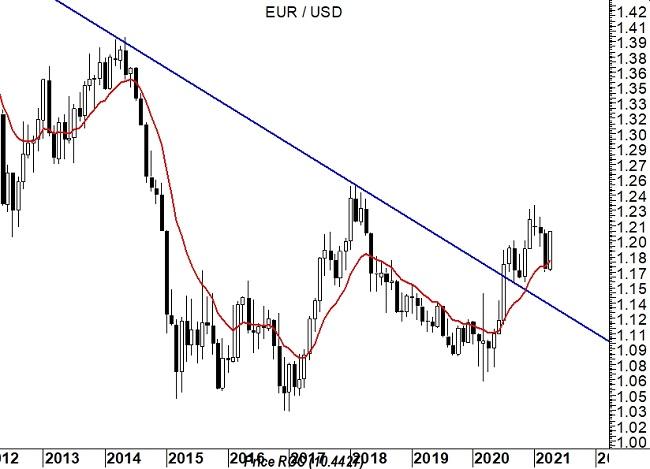 2021-04-26 EurUsd (grafico monthly)