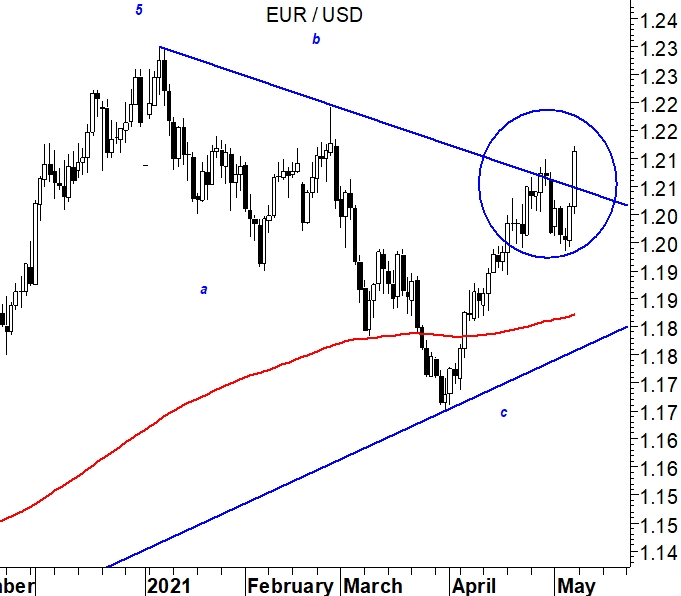 2021-05-10 EurUsd (grafico daily)
